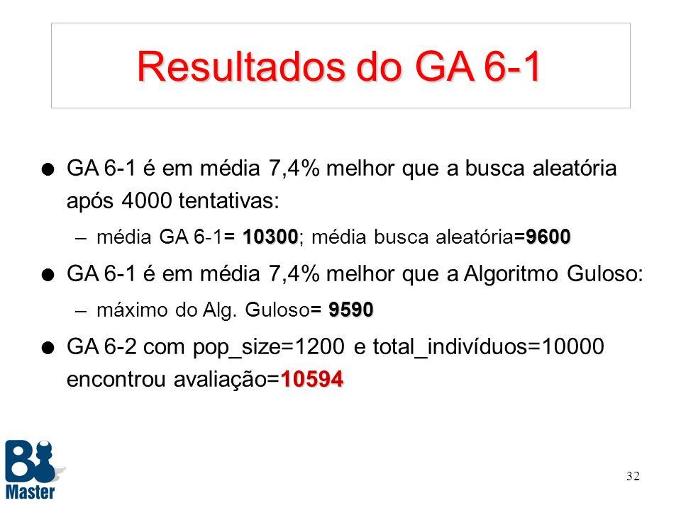Resultados do GA 6-1 GA 6-1 é em média 7,4% melhor que a busca aleatória após 4000 tentativas: média GA 6-1= 10300; média busca aleatória=9600.