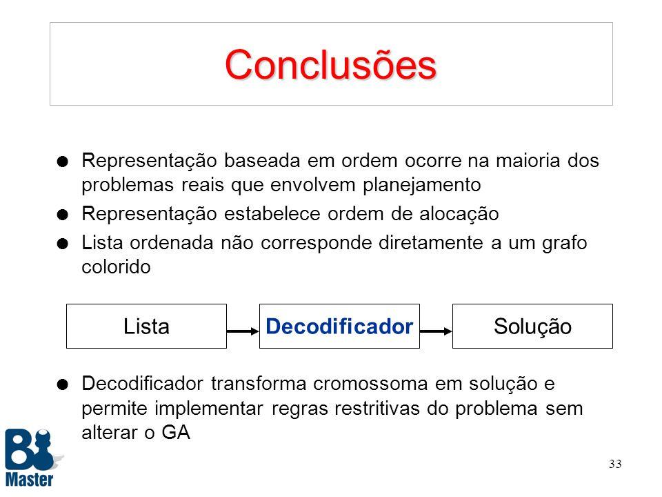 Conclusões Lista Solução Decodificador