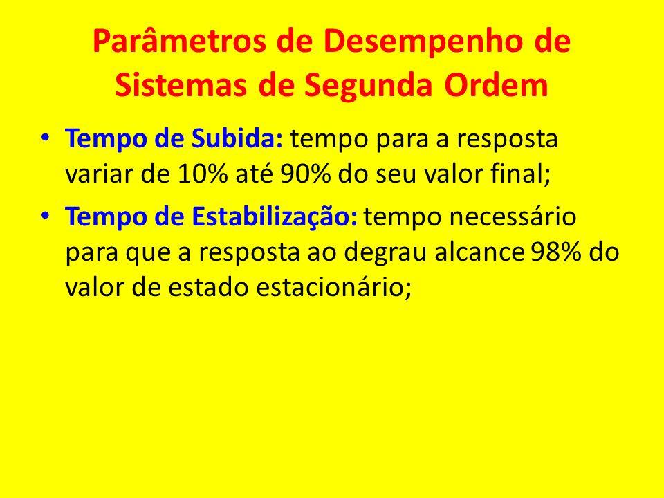 Parâmetros de Desempenho de Sistemas de Segunda Ordem