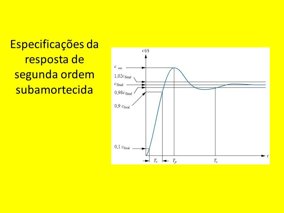 Especificações da resposta de segunda ordem subamortecida