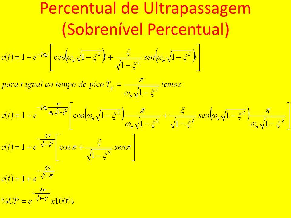 Percentual de Ultrapassagem (Sobrenível Percentual)