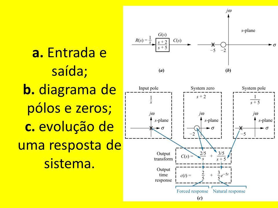 a. Entrada e saída; b. diagrama de pólos e zeros; c
