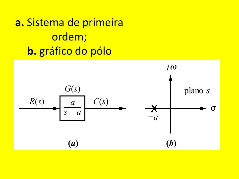 a. Sistema de primeira ordem; b. gráfico do pólo
