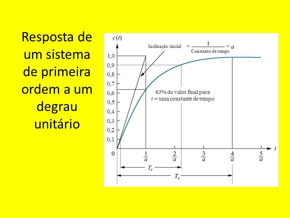 Resposta de um sistema de primeira ordem a um degrau unitário
