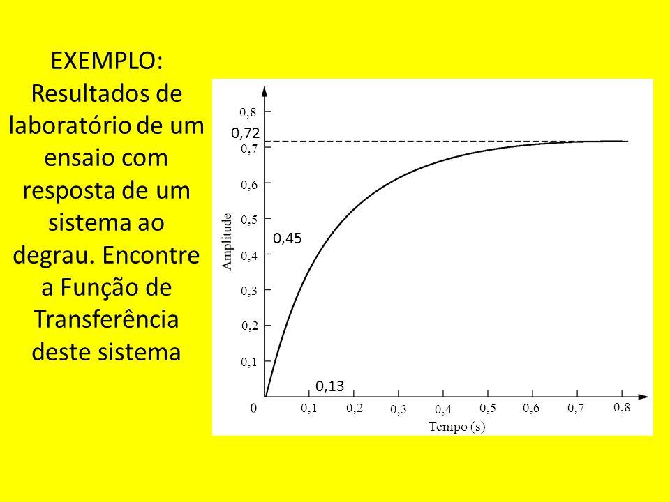 EXEMPLO: Resultados de laboratório de um ensaio com resposta de um sistema ao degrau. Encontre a Função de Transferência deste sistema