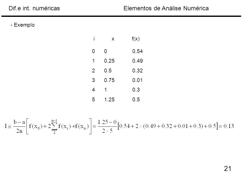 - Exemplo i x f(x) 0 0 0.54 0.25 0.49 0.5 0.32 0.75 0.01 1 0.3 1.25 0.5 21