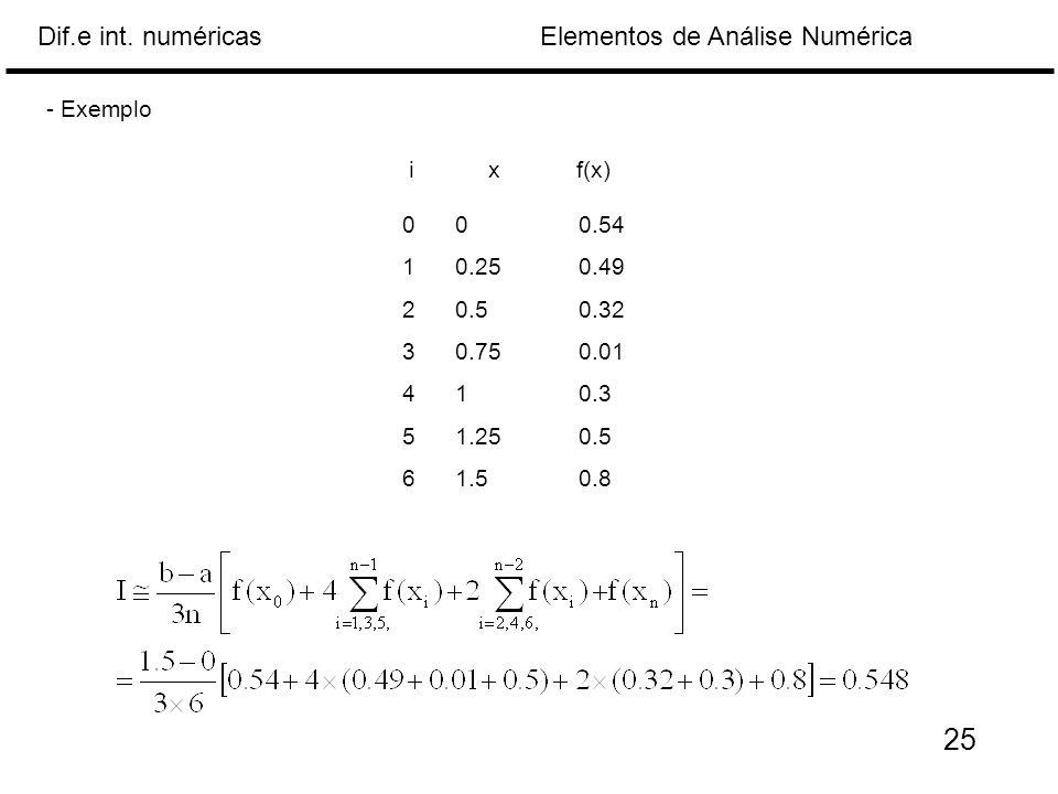 - Exemplo i x f(x) 0 0 0.54 0.25 0.49 0.5 0.32 0.75 0.01 1 0.3 1.25 0.5 1.5 0.8 25