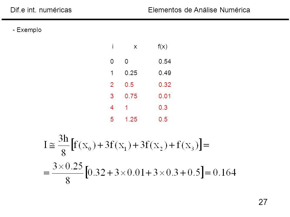 - Exemplo i x f(x) 0 0 0.54 0.25 0.49 0.5 0.32 0.75 0.01 1 0.3 1.25 0.5 27