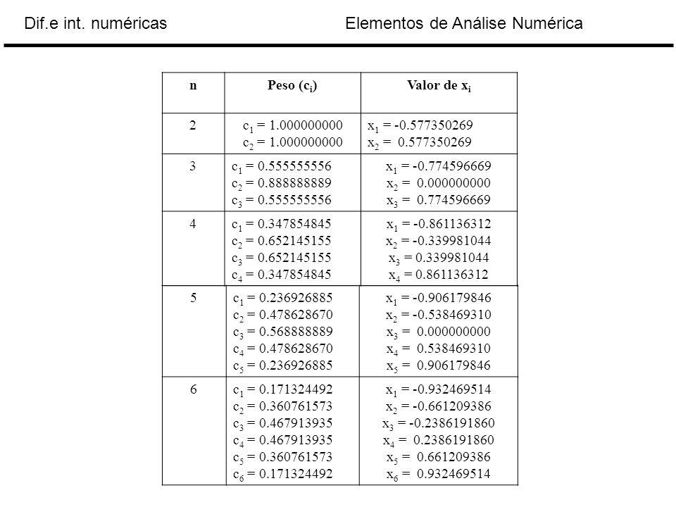 n Peso (ci) Valor de xi. 2. c1 = 1.000000000. c2 = 1.000000000. x1 = -0.577350269. x2 = 0.577350269.