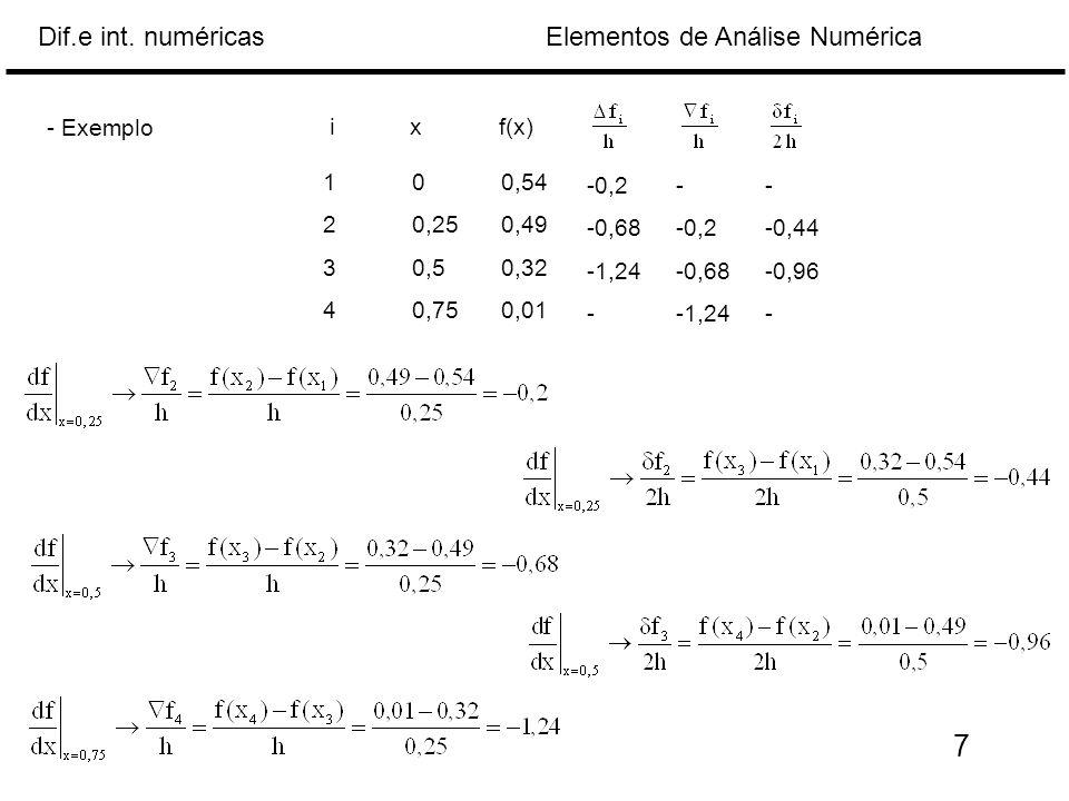 - Exemplo i. x. f(x) 1 0 0,54. 2 0,25 0,49. 3 0,5 0,32. 4 0,75 0,01. -0,2 - - -0,68 -0,2 -0,44.