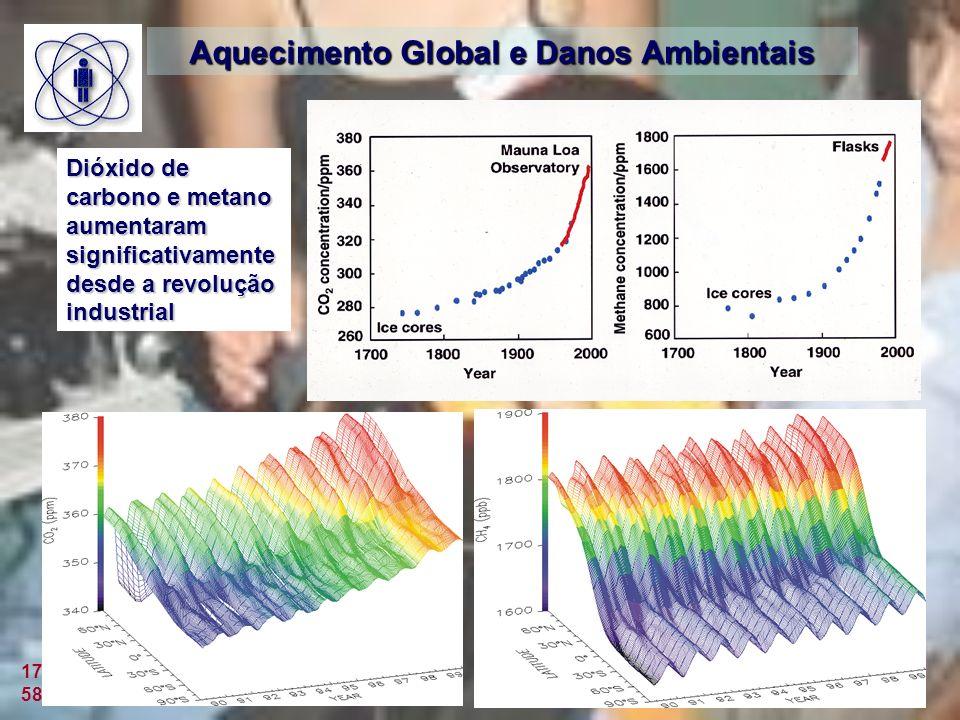 Aquecimento Global e Danos Ambientais