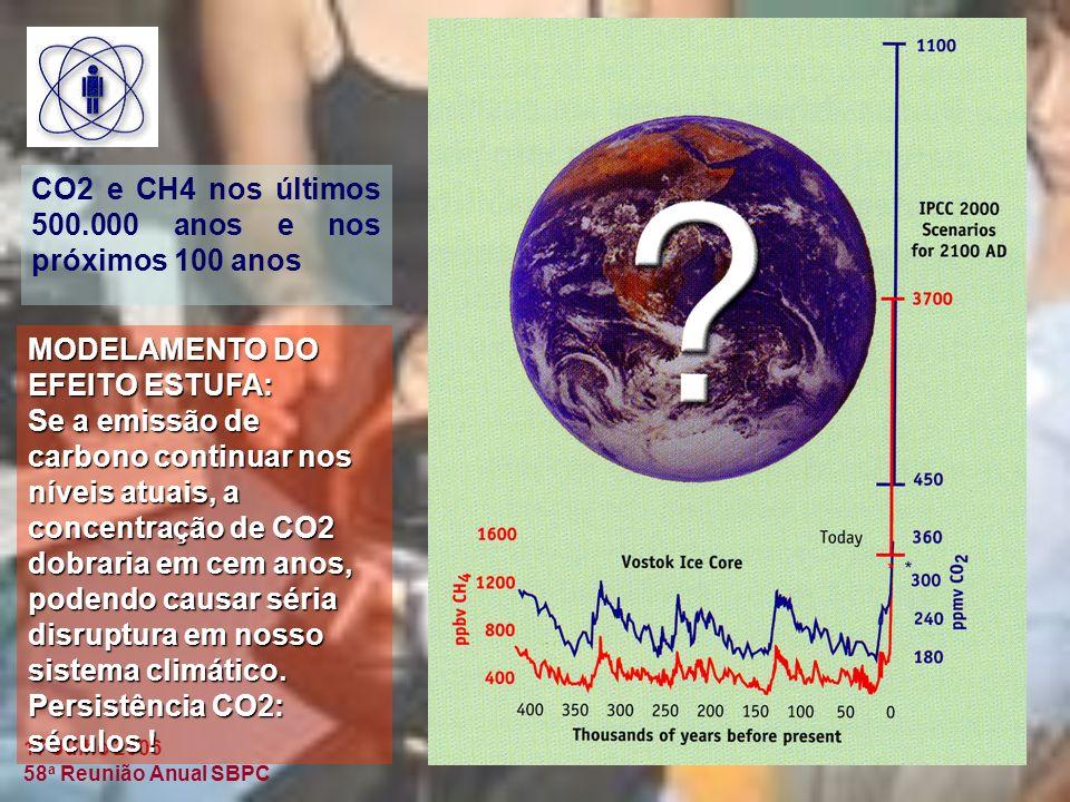 CO2 e CH4 nos últimos 500.000 anos e nos próximos 100 anos