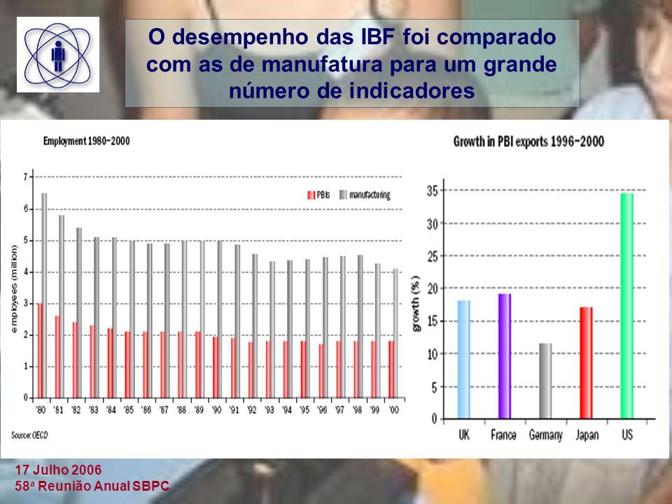O desempenho das IBF foi comparado com as de manufatura para um grande número de indicadores
