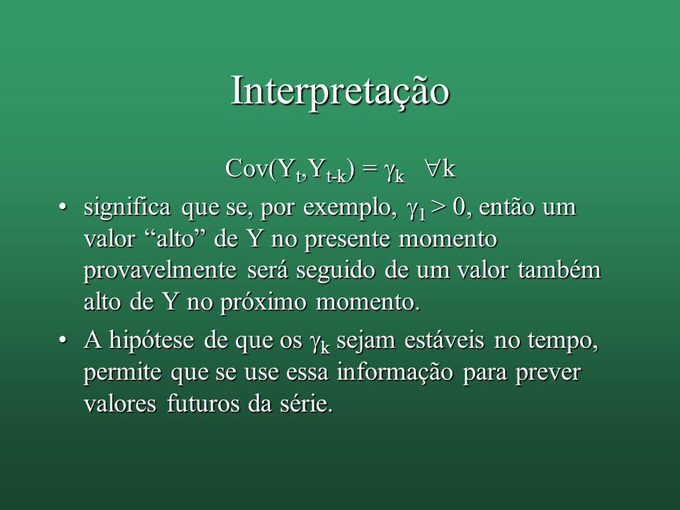 Interpretação Cov(Yt,Yt-k) = k k