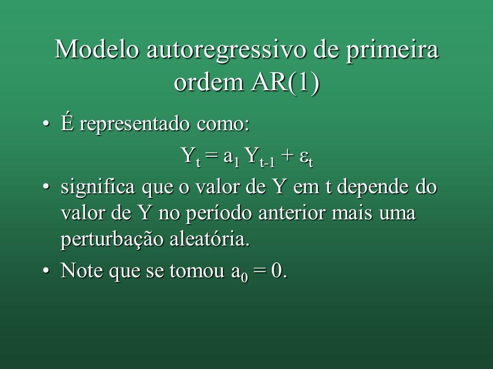 Modelo autoregressivo de primeira ordem AR(1)