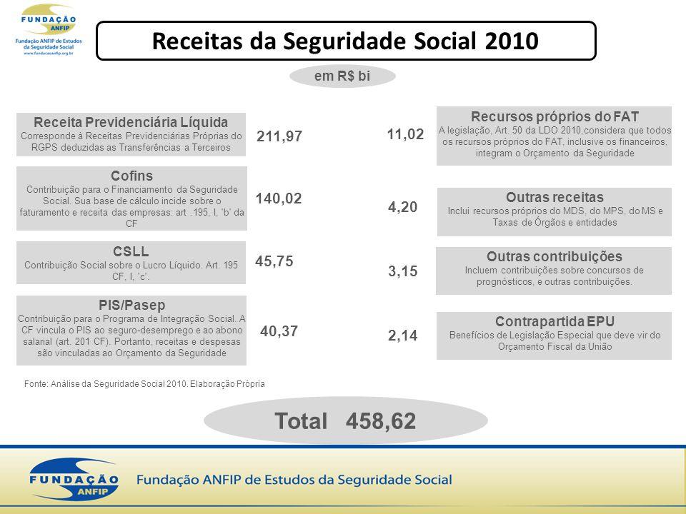 Receitas da Seguridade Social 2010