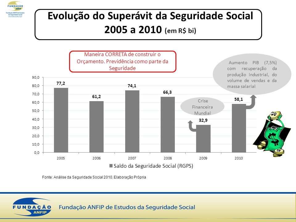 Evolução do Superávit da Seguridade Social 2005 a 2010 (em R$ bi)