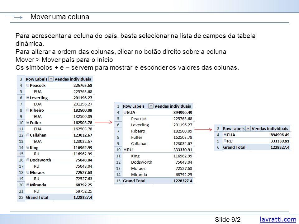 Mover uma coluna Para acrescentar a coluna do país, basta selecionar na lista de campos da tabela dinâmica.
