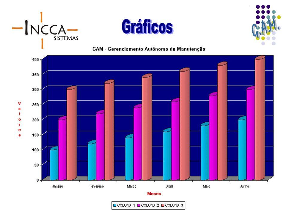 Gráficos G.A.M.