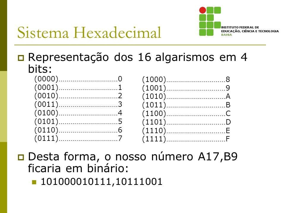 Sistema Hexadecimal Representação dos 16 algarismos em 4 bits: