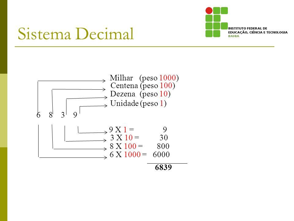 Sistema Decimal Milhar (peso 1000) Centena (peso 100) Dezena (peso 10)