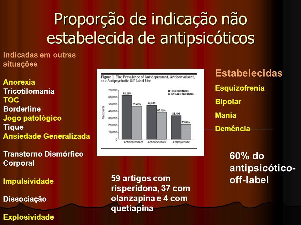 Proporção de indicação não estabelecida de antipsicóticos