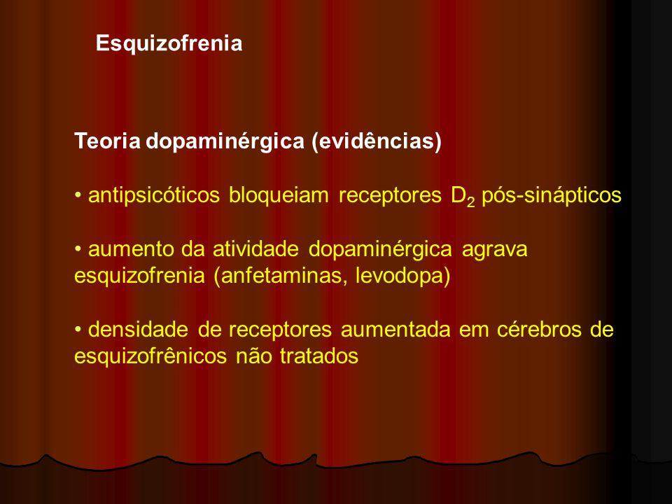 Esquizofrenia Teoria dopaminérgica (evidências) antipsicóticos bloqueiam receptores D2 pós-sinápticos.