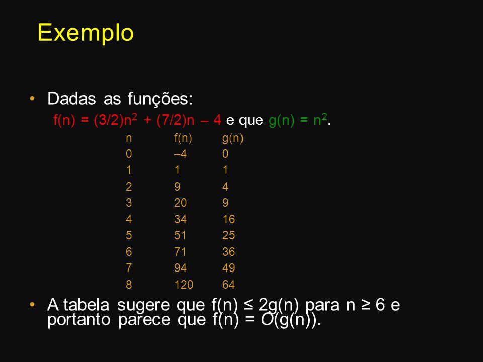 Exemplo Dadas as funções: