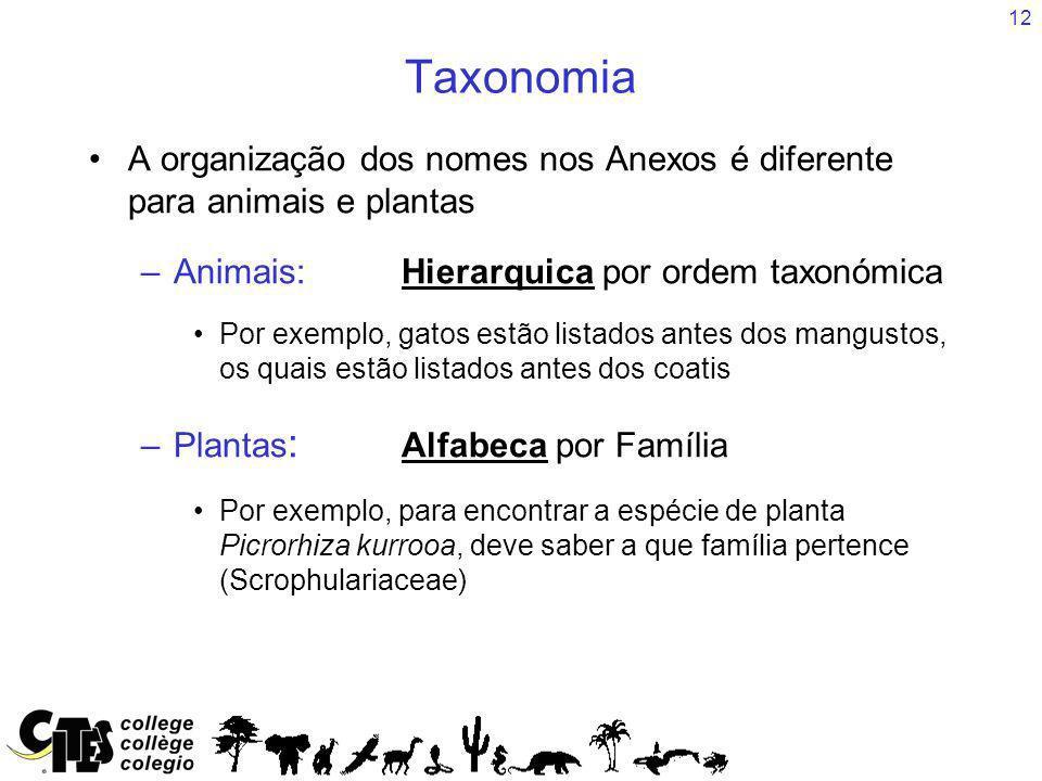 Taxonomia A organização dos nomes nos Anexos é diferente para animais e plantas. Animais: Hierarquica por ordem taxonómica.