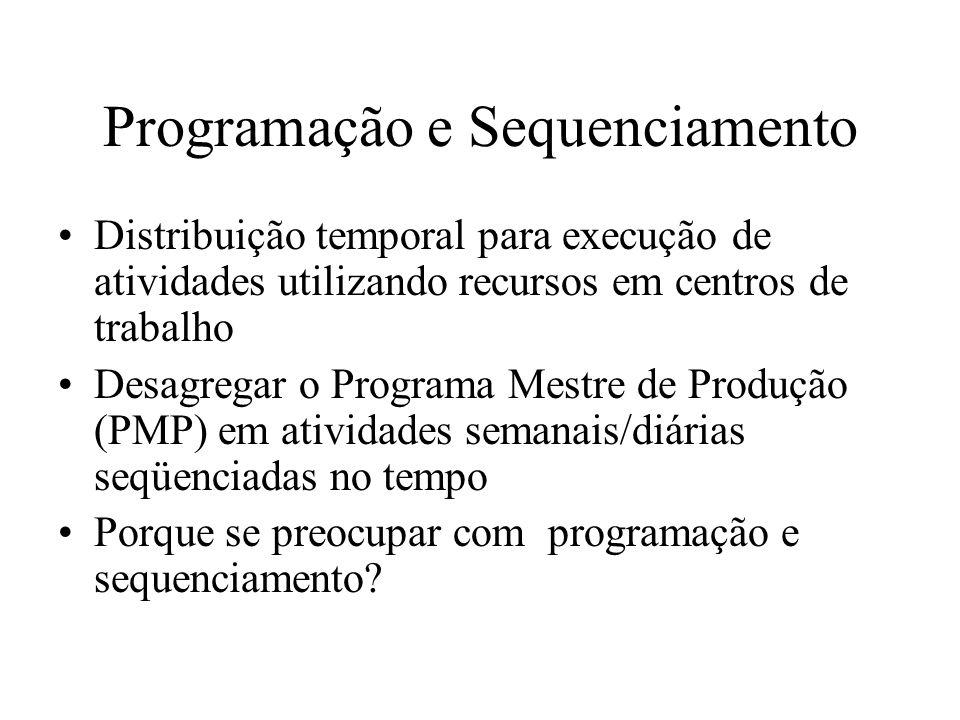 Programação e Sequenciamento