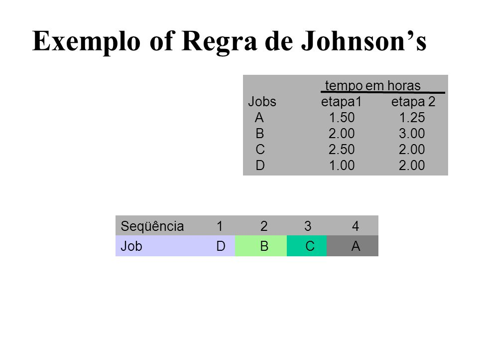 Exemplo of Regra de Johnson's