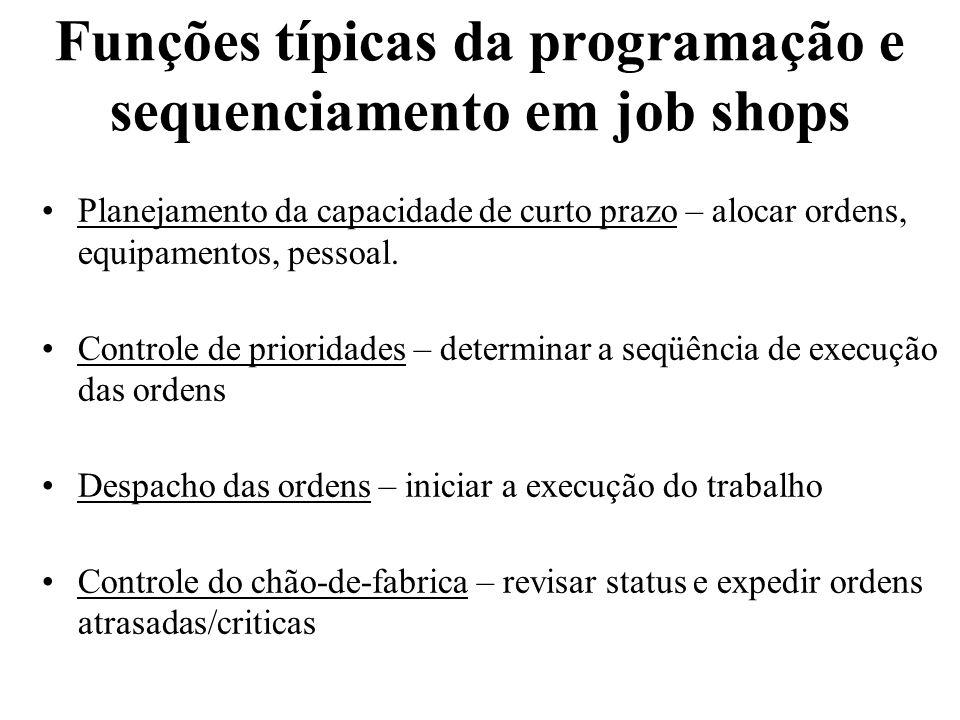 Funções típicas da programação e sequenciamento em job shops