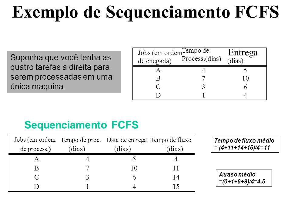 Exemplo de Sequenciamento FCFS