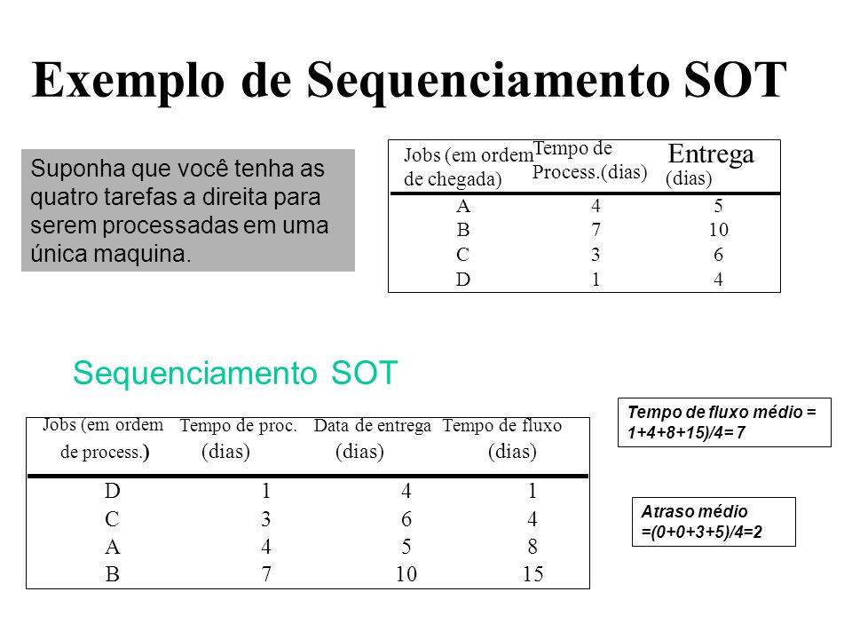 Exemplo de Sequenciamento SOT