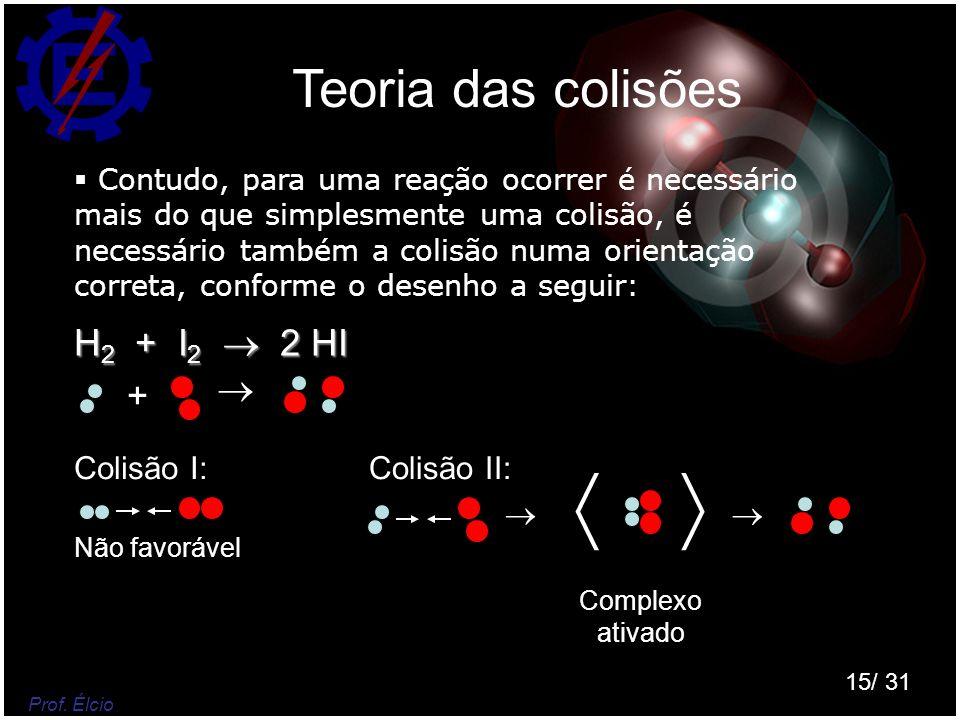   Teoria das colisões H2 + I2  2 HI  + Colisão I: Colisão II:  