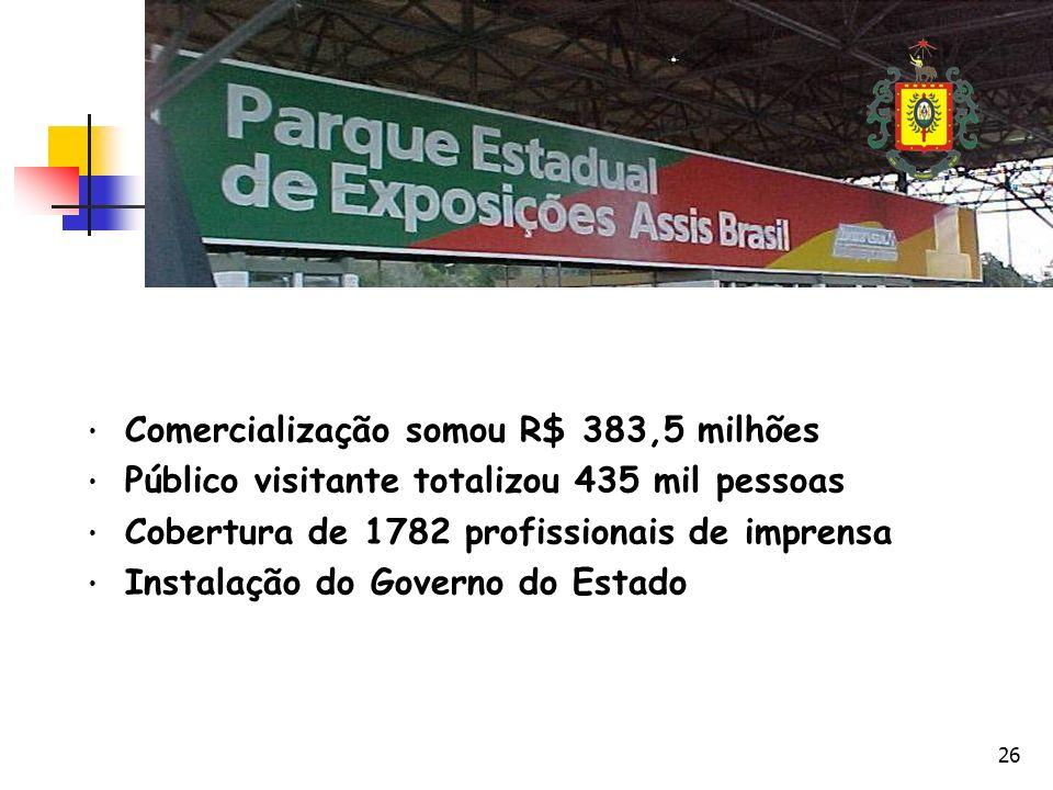 Comercialização somou R$ 383,5 milhões