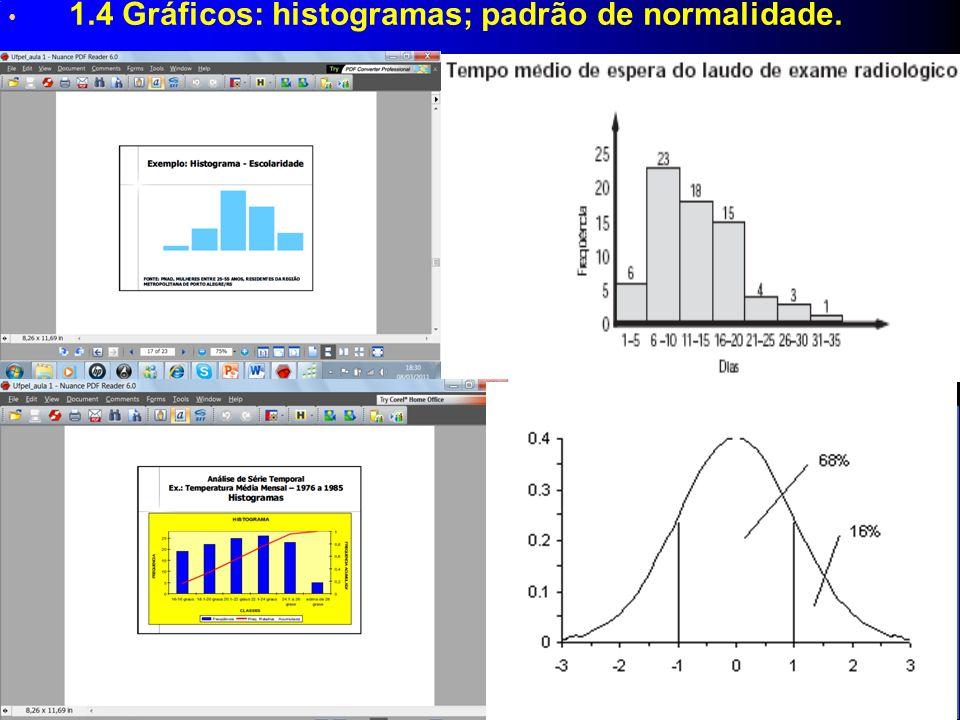 1.4 Gráficos: histogramas; padrão de normalidade.