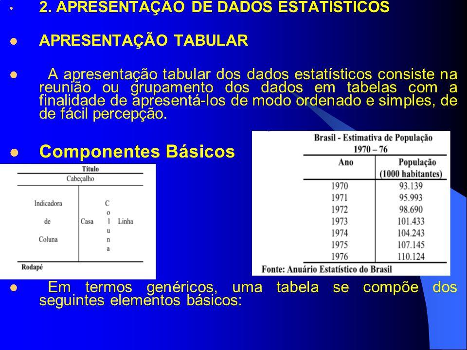 Componentes Básicos 2. APRESENTAÇÃO DE DADOS ESTATÍSTICOS
