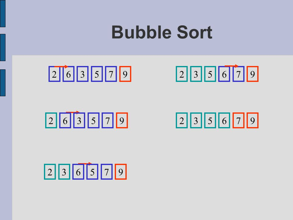 Bubble Sort 2 6 3 5 7 9 2 3 5 6 7 9 2 6 3 5 7 9 2 3 5 6 7 9 2 3 6 5 7 9