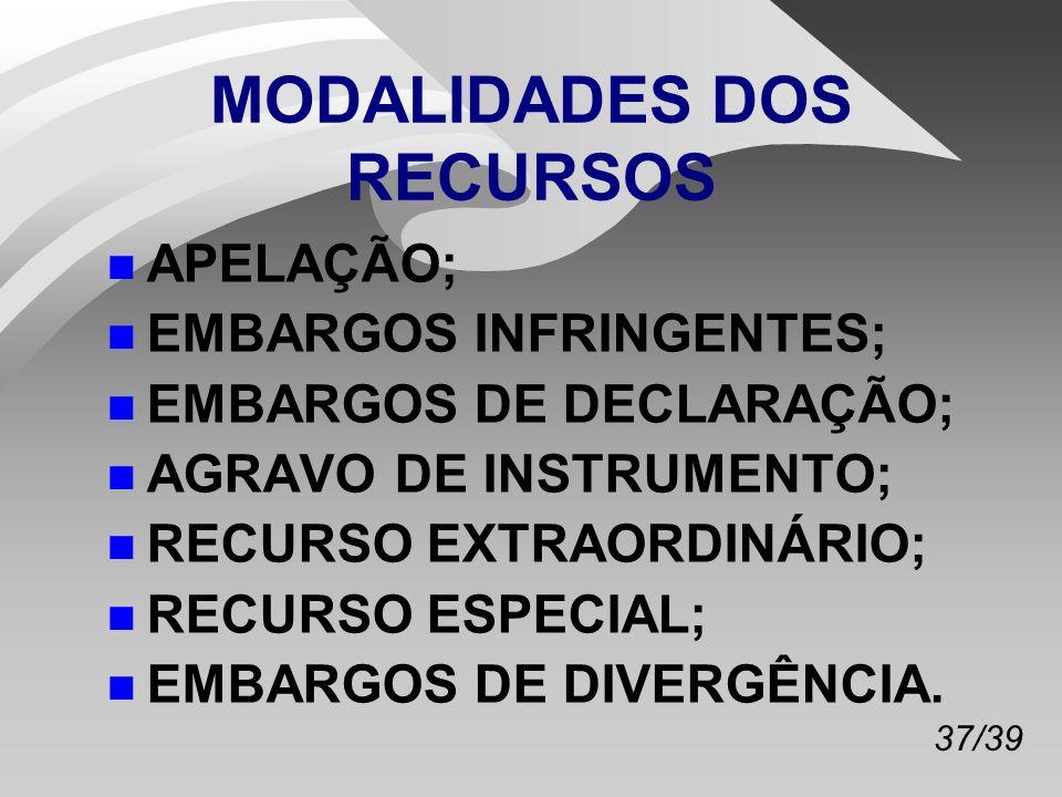 MODALIDADES DOS RECURSOS
