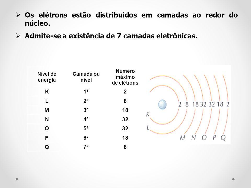 Os elétrons estão distribuídos em camadas ao redor do núcleo.