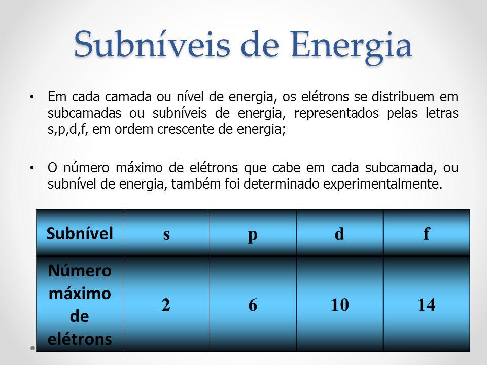 Número máximo de elétrons