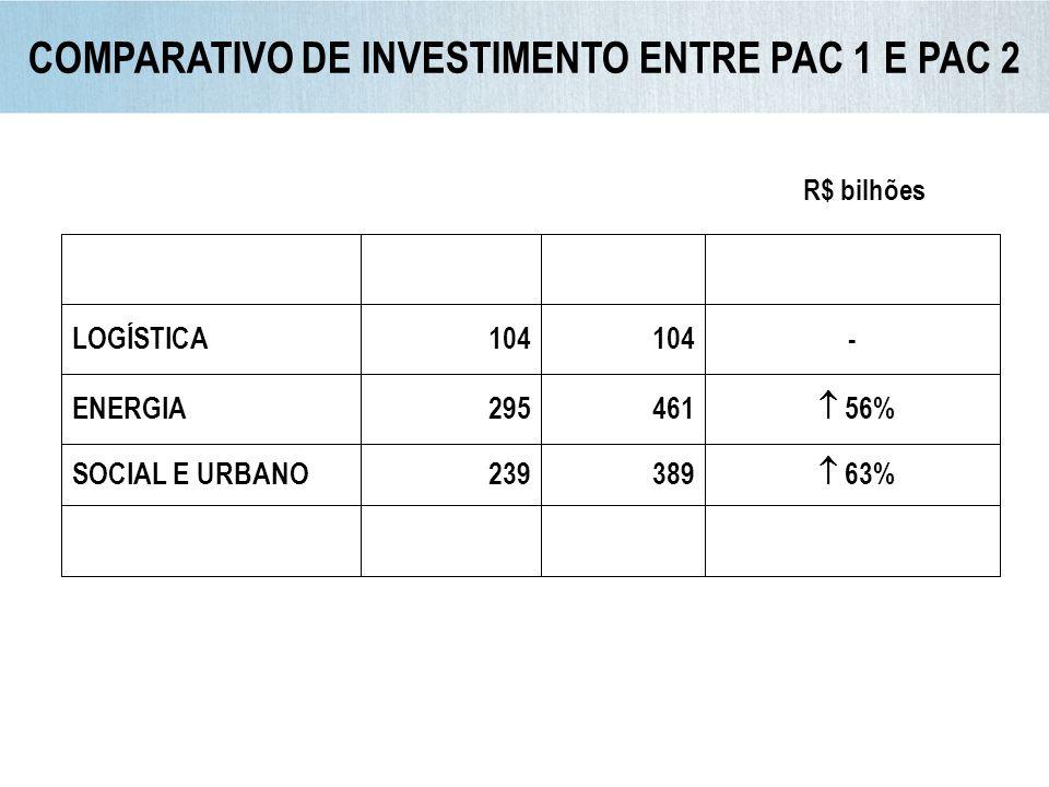 COMPARATIVO DE INVESTIMENTO ENTRE PAC 1 E PAC 2