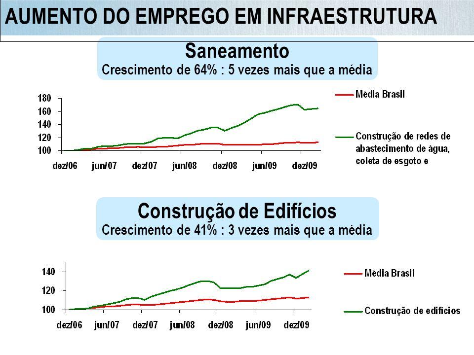AUMENTO DO EMPREGO EM INFRAESTRUTURA