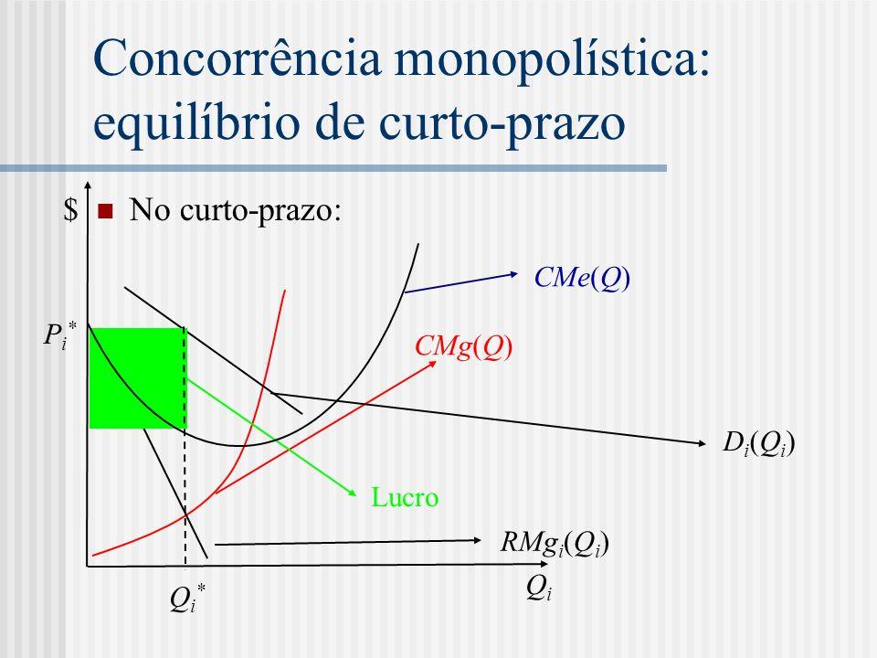 Concorrência monopolística: equilíbrio de curto-prazo