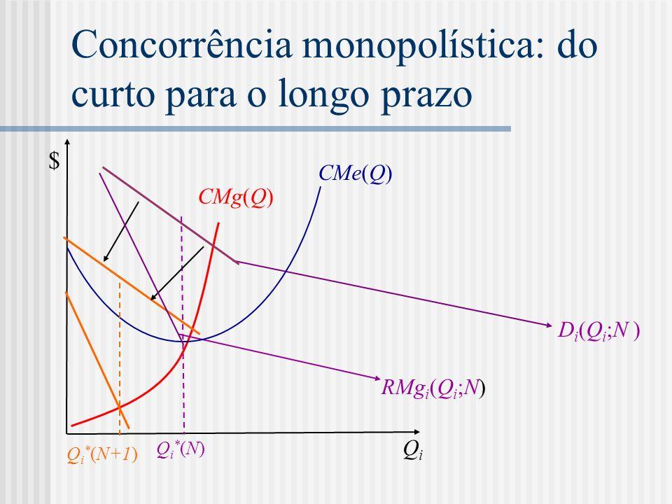 Concorrência monopolística: do curto para o longo prazo