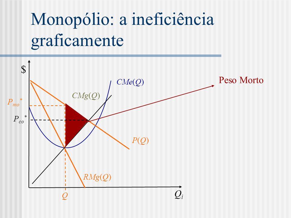 Monopólio: a ineficiência graficamente