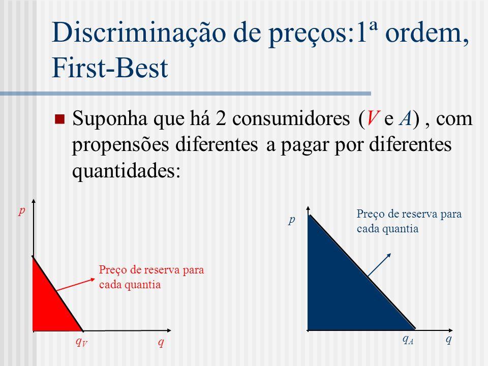 Discriminação de preços:1ª ordem, First-Best
