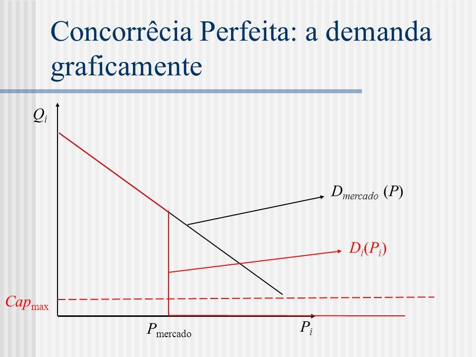 Concorrêcia Perfeita: a demanda graficamente