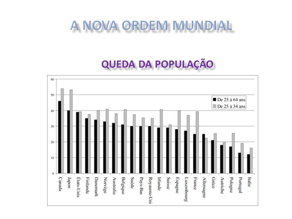 A NOVA ORDEM MUNDIAL QUEDA DA POPULAÇÃO